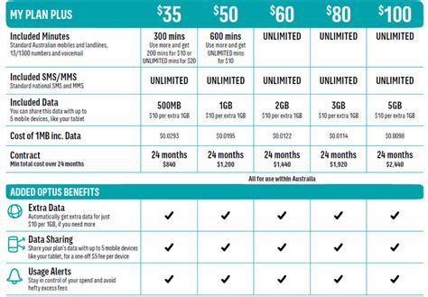 optus adds data for with more than quot just a