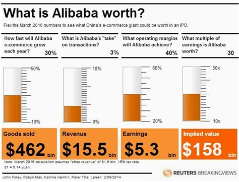 Alibaba Worth | bursa stock talk what is alibaba worth