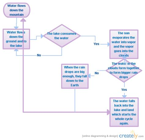 cycle of flowchart water cycle flowchart creately
