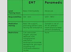 So You Want To Be A Paramedic:EMT Tutor Lite App Review ... Compare Registry