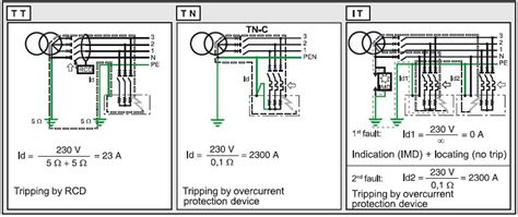 learn electrical wiring learn electrical wiring it earthing system for or against