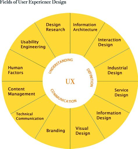 ux pattern definition defining ux deviseconsulting com