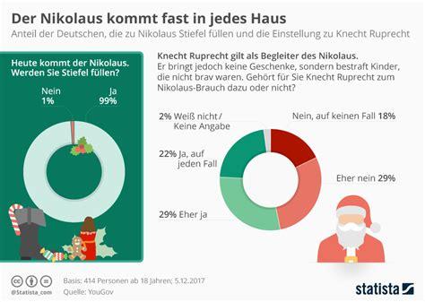 wann kommt der nikolaus in deutschland infografik der nikolaus kommt fast in jedes haus statista