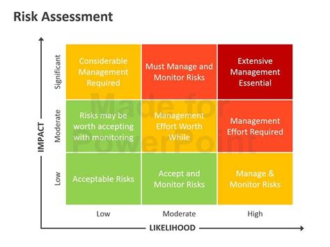 Risk Management Template Powerpoint Risk Management Editable Powerpoint Presentation Templates Risk Benefit Analysis Template