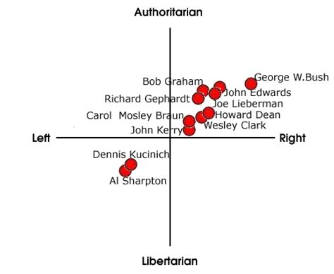 political spectrum diagram political spectrum diagram kullee