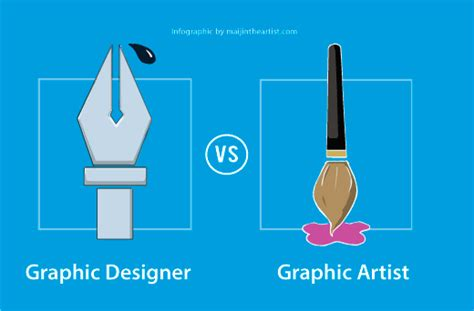 Layout Artist Vs Graphic Designer | writing for designers graphic designer vs artist