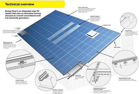 rooftop solar system design green roof diagram αναζήτηση sustainability green roofs solar and