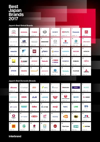 best global brands japan s best global brands 2017 interbrand ranking