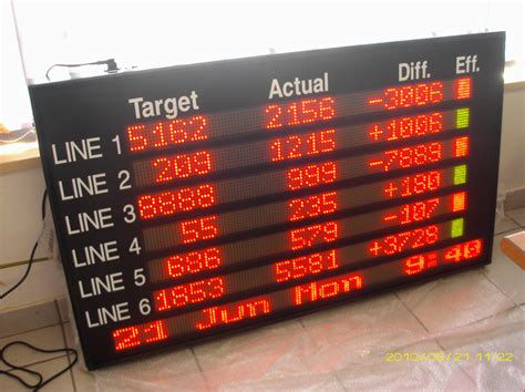 Led Display Board nichom 187 led display boards