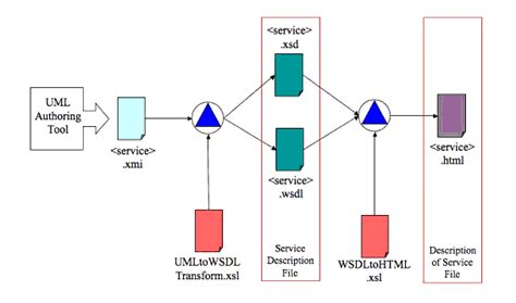 wsdl binding ims general web services wsdl binding guidelines version 1