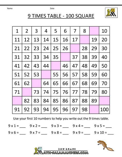 9 Multiplication Table by 9 Times Table