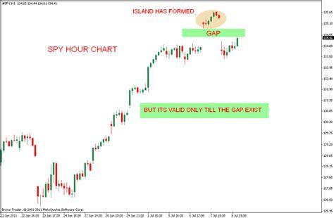 chart pattern island reversal stock market chart analysis spy update on island reversal