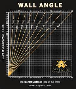 Wall angle calculator climbing wall plans