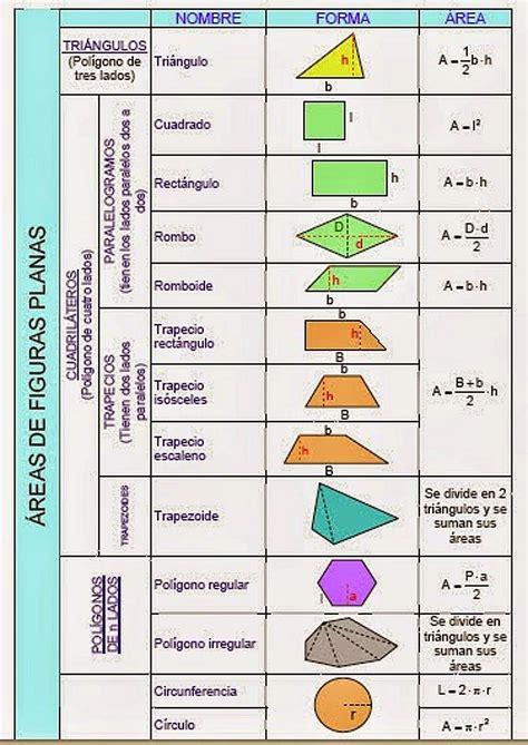 figuras geometricas formulas de superficie tecnolog 237 as 3 186 eso 193 reas