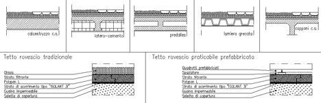 isolamento terrazza calpestabile isolazione coperture piane impermeabilizzazione terrazzi