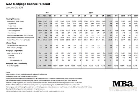 Mba Housing Forecast by The Benchmark Benchmark