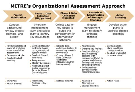 organizational needs analysis template performing organizational assessments the mitre corporation