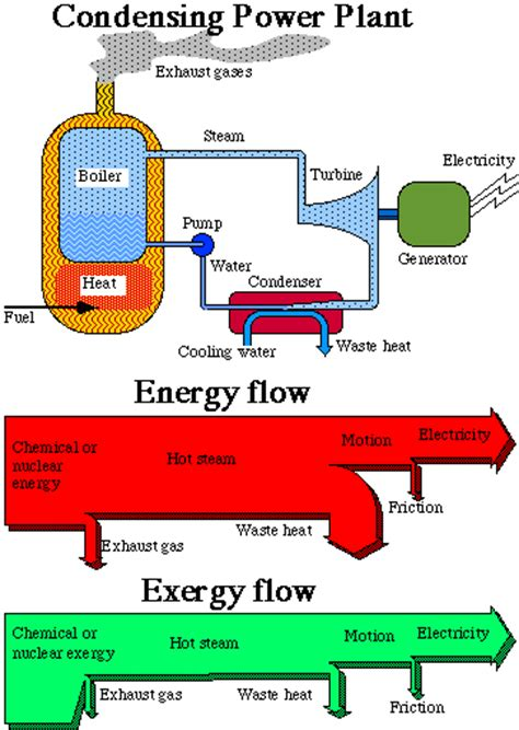 nuclear power energy transfer diagram paper1
