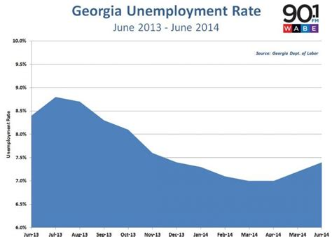 Unemployment Office Ga by Unemployment Rate Increased In August Wabe 90 1 Fm