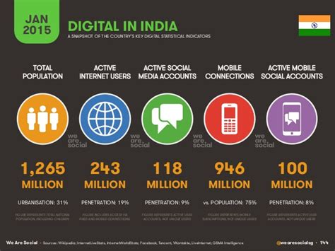the of things digital media and society books digital social mobile stats india 2015