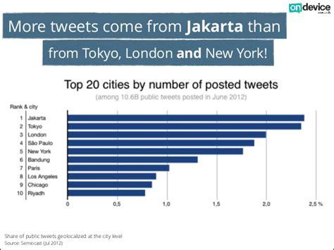 doodle nama bayu indonesia dinobatkan sebagai pusat social media dunia
