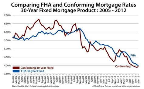 fha mortgage rates vs conforming mortgage rates which is