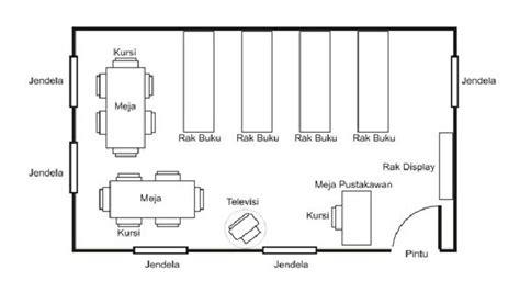 layout atau tata letak adalah gambar ilustrasi tata ruang perpustakaan ahmad idur ph