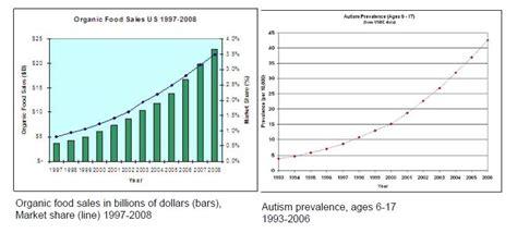 food sles illumination organic food causes autism and diabetes