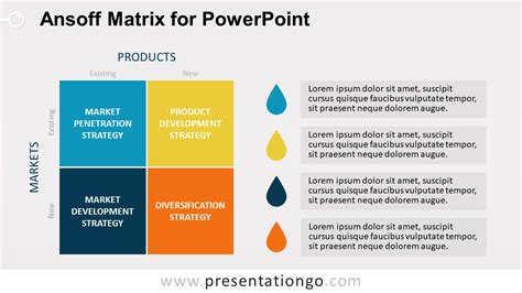 ansoff matrix  powerpoint presentationgocom