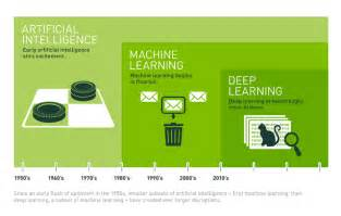 machine learners archaeology of a data practice mit press books artificial intelligence ai vs machine learning ml vs