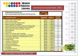 tabla sectorial ecuador ministerio laboral tabla sectorial 2012 ecuador 171 ecuadorlegalonline