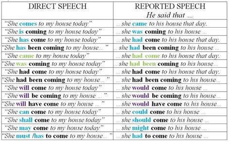 pattern of english speech direct speech reported speech vaughan pinterest