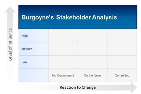 How To Make A Burgoyne S Stakeholder Analysis In Powerpoint 2010 For Free Stakeholder Map Template Powerpoint