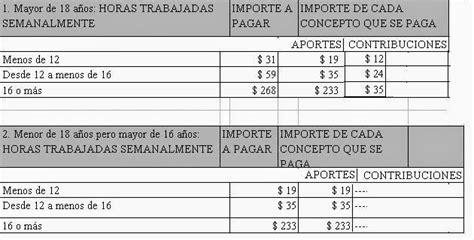afip tabla 2015 tabla afip valor de rodados ao 2015 monotributistas y