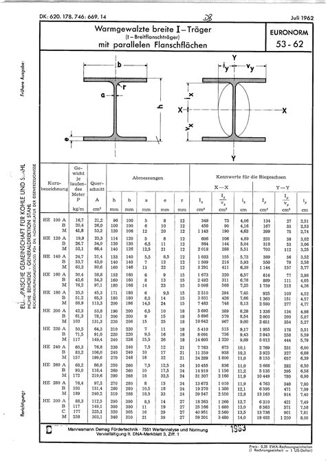 euronorm 53-1962 德国H型钢标准_word文档在线阅读与下载_无忧文档
