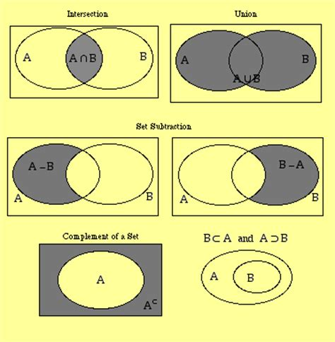 venn diagram operations hndit introduction to sets