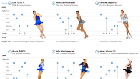 the importance of off ice jumps by figure skating coach giant jumps the new york times