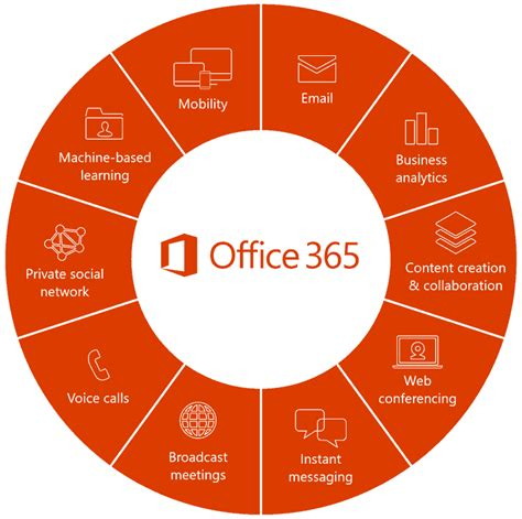 Office 365 Outlook Overview Office 365 Outlook Overview 28 Images Best 20 Office