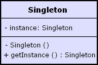 net singleton pattern java singleton design pattern tutorial j2ee singleton