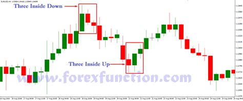 candlestick pattern three inside up trio candlestick patterns