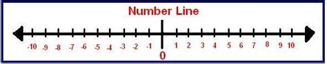 printable number line positive and negative integers number line with negative numbers new calendar template site
