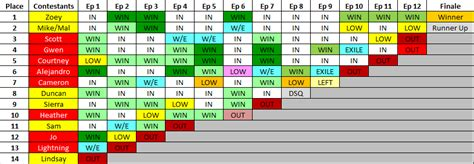 Total Table by Total Drama All Elimination Chart By Xebla On