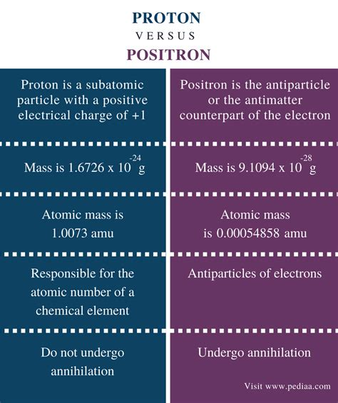 What Is A Proton by Difference Between Proton And Positron Definition