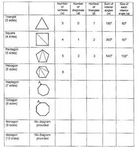 10 sided polygon angles