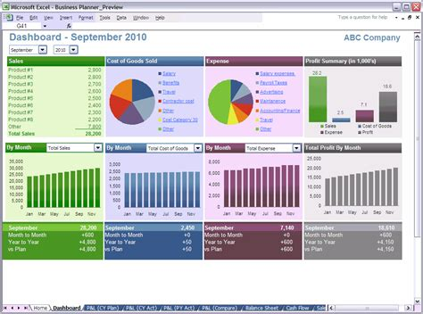 financial dashboard templates excel business planner financial dashboard