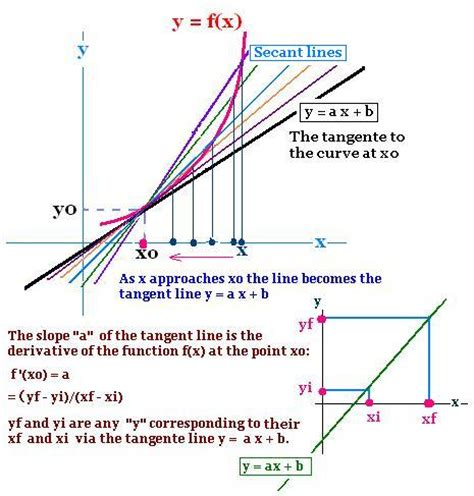 chapter 2 section c the slope and the tangent line