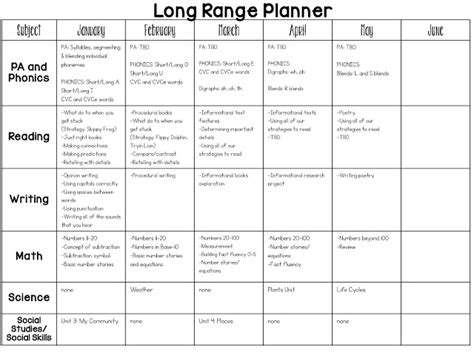 preschool curriculum map template year kindergarten curriculum map mrs jones s