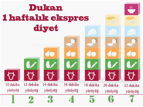 dieta dukan lista alimenti dukan express 7 g 252 nl 252 k dukan diyeti kaz