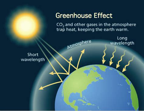 what is the green house effect 18 global warming facts causes effects solutions debate