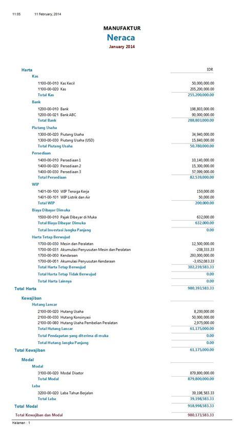 format laporan adalah bagaimana membaca laporan keuangan neraca